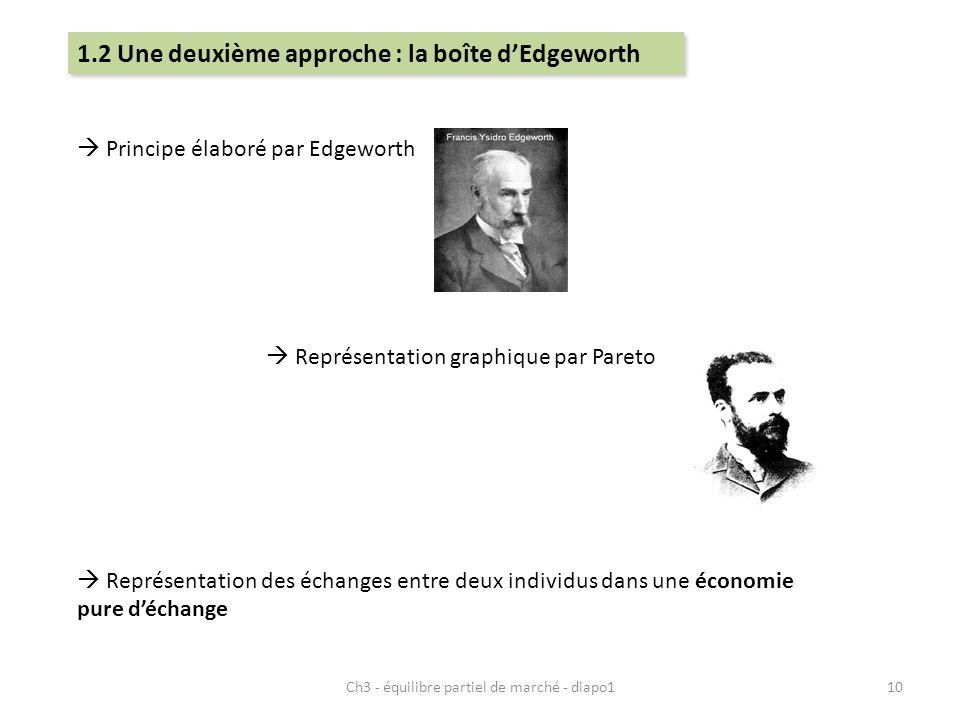 Ch3 - équilibre partiel de marché - diapo110 Principe élaboré par Edgeworth Représentation graphique par Pareto Représentation des échanges entre deux individus dans une économie pure déchange 1.2 Une deuxième approche : la boîte dEdgeworth