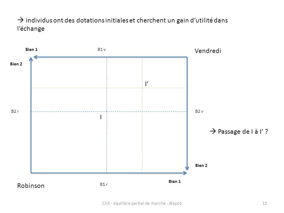 Ch3 - équilibre partiel de marché - diapo111 individus ont des dotations initiales et cherchent un gain dutilité dans léchange Robinson Bien 1 Bien 2 Vendredi Bien 1 Bien 2 I B1 r B2 r B1 v B2 v I Passage de I à I ?