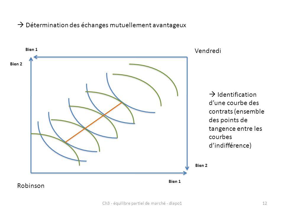Ch3 - équilibre partiel de marché - diapo112 Robinson Bien 1 Bien 2 Vendredi Bien 1 Bien 2 Détermination des échanges mutuellement avantageux Identification dune courbe des contrats (ensemble des points de tangence entre les courbes dindifférence)