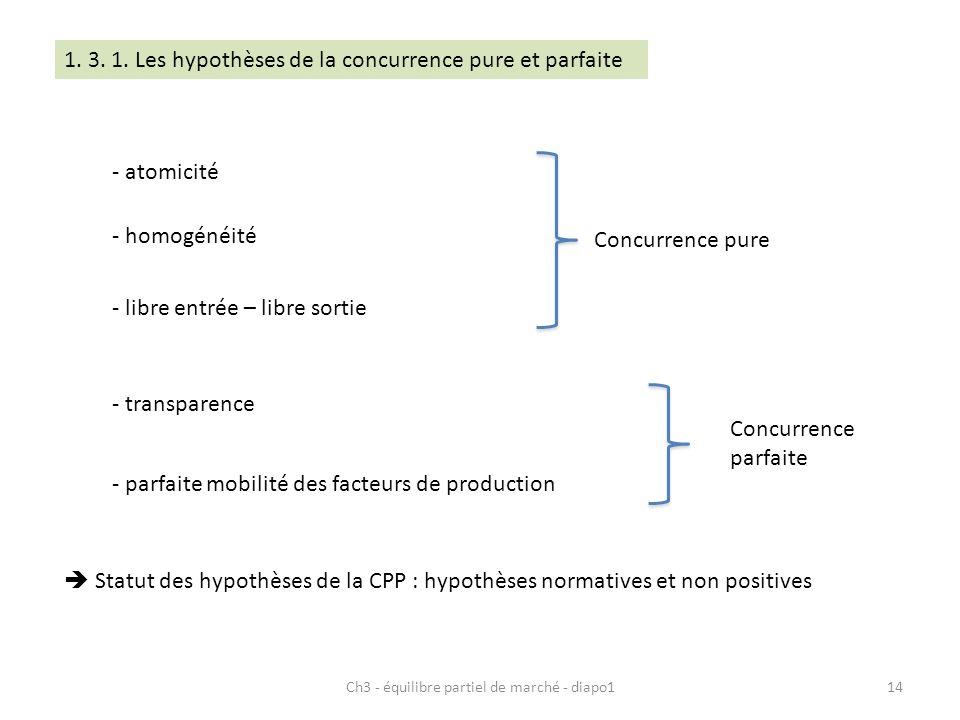 Ch3 - équilibre partiel de marché - diapo114 - atomicité - homogénéité - libre entrée – libre sortie Concurrence pure - transparence - parfaite mobilité des facteurs de production Concurrence parfaite Statut des hypothèses de la CPP : hypothèses normatives et non positives 1.