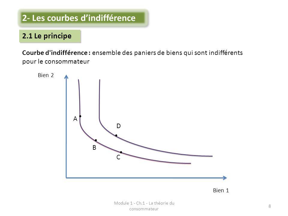 Module 1 - Ch.1 - La théorie du consommateur 9 Courbes éloignées de l origine sont préférées (hypothèse de non-saturation) Courbes sont décroissantes Courbes ne peuvent se couper X 2.2 Les caractéristiques