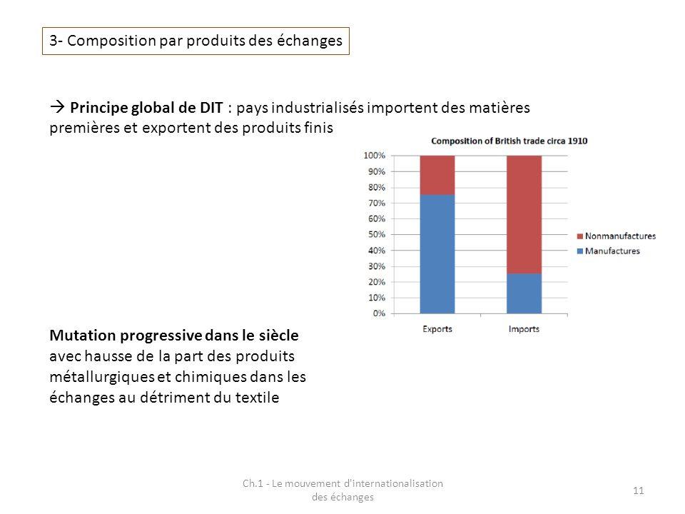 Ch.1 - Le mouvement d'internationalisation des échanges 11 3- Composition par produits des échanges Principe global de DIT : pays industrialisés impor