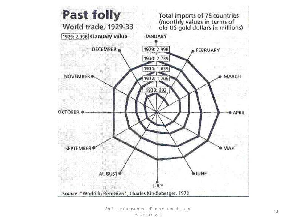 Ch.1 - Le mouvement d'internationalisation des échanges 14
