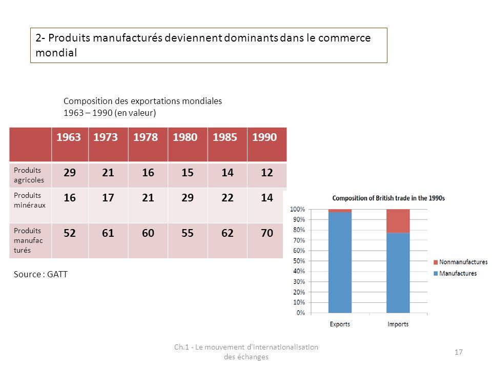 Ch.1 - Le mouvement d'internationalisation des échanges 17 2- Produits manufacturés deviennent dominants dans le commerce mondial 19631973197819801985