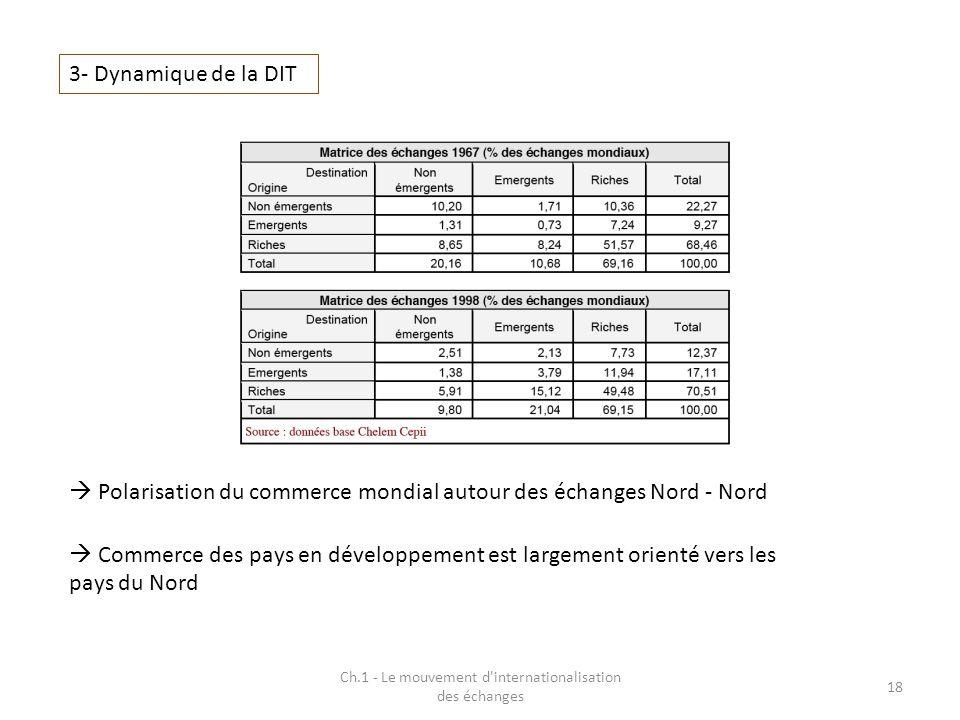 Ch.1 - Le mouvement d'internationalisation des échanges 18 3- Dynamique de la DIT Polarisation du commerce mondial autour des échanges Nord - Nord Com