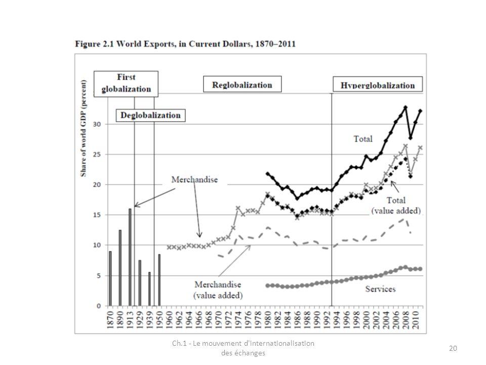 Ch.1 - Le mouvement d'internationalisation des échanges 20