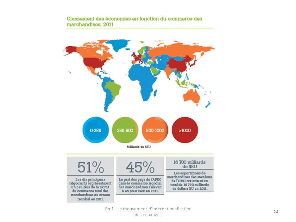 Ch.1 - Le mouvement d'internationalisation des échanges 24