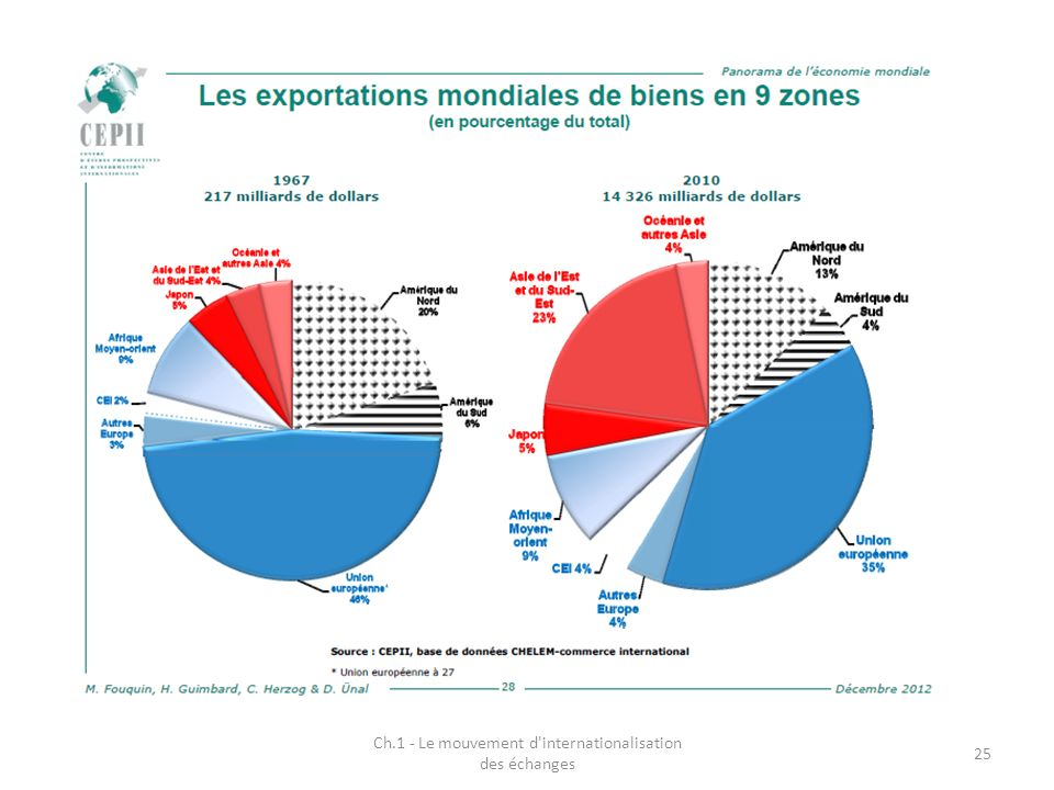 Ch.1 - Le mouvement d'internationalisation des échanges 25