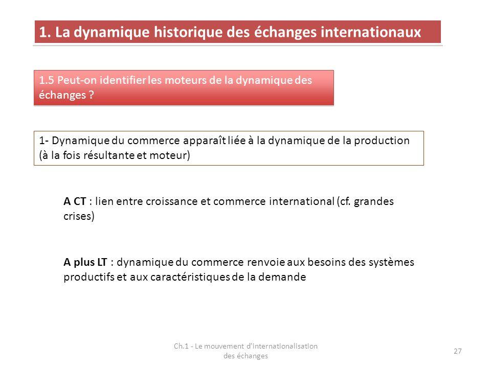 Ch.1 - Le mouvement d'internationalisation des échanges 27 1. La dynamique historique des échanges internationaux 1.5 Peut-on identifier les moteurs d