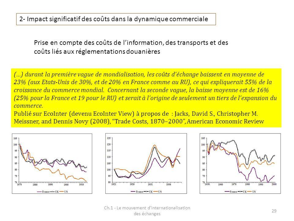 Ch.1 - Le mouvement d'internationalisation des échanges 29 2- Impact significatif des coûts dans la dynamique commerciale Prise en compte des coûts de