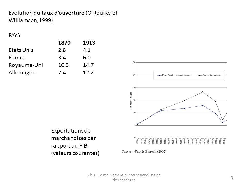 Ch.1 - Le mouvement d'internationalisation des échanges 9 Evolution du taux douverture (ORourke et Williamson,1999) PAYS 18701913 Etats Unis2.84.1 Fra