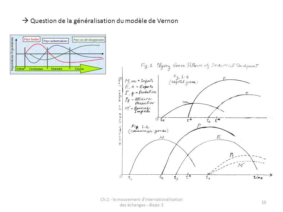 Ch.1 - le mouvement d'internationalisation des échanges - diapo 3 10 Question de la généralisation du modèle de Vernon