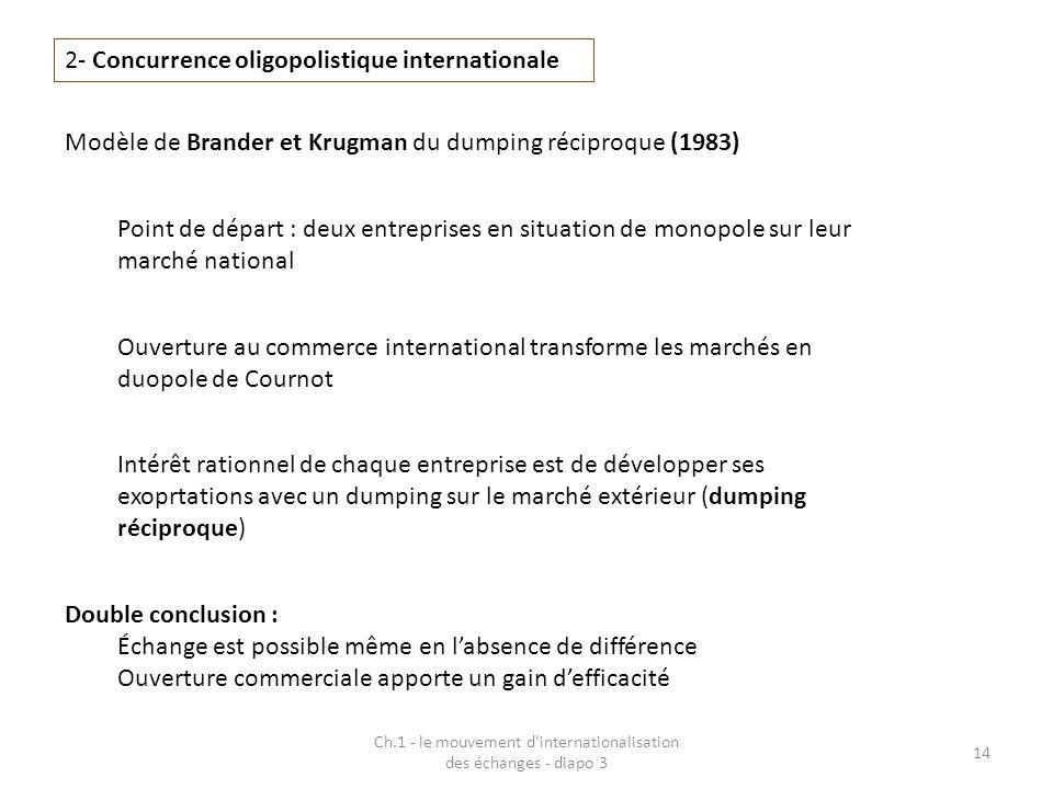 Ch.1 - le mouvement d'internationalisation des échanges - diapo 3 14 2- Concurrence oligopolistique internationale Modèle de Brander et Krugman du dum