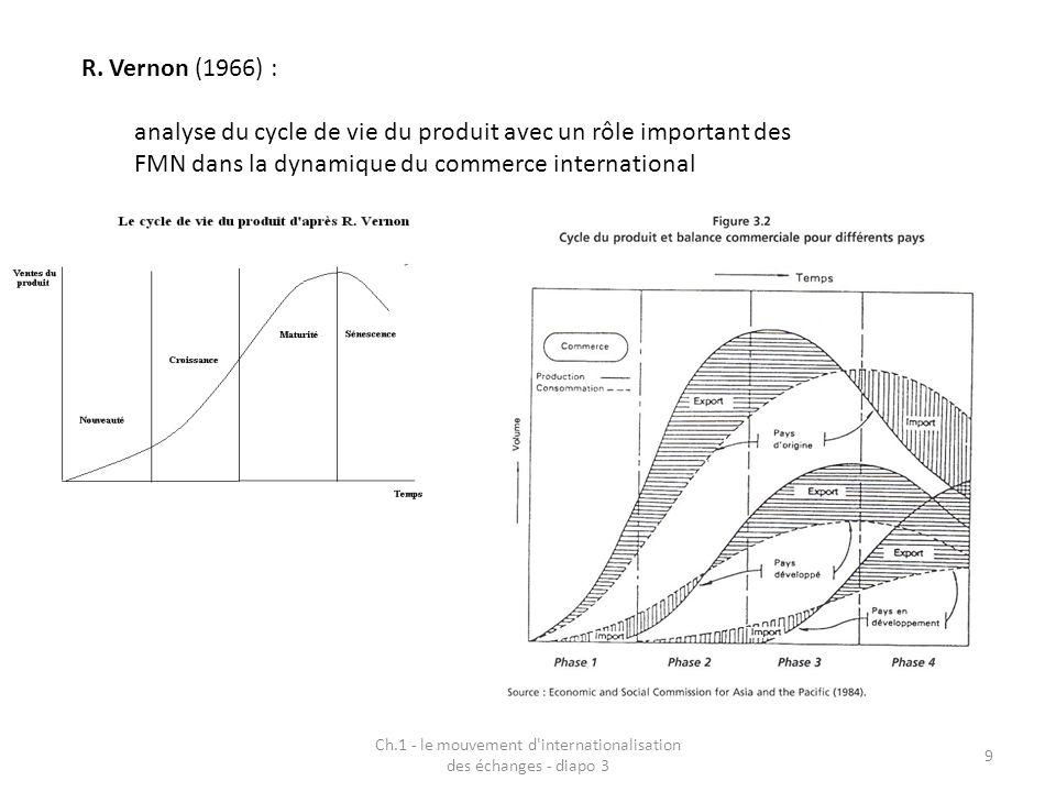 Ch.1 - le mouvement d'internationalisation des échanges - diapo 3 9 R. Vernon (1966) : analyse du cycle de vie du produit avec un rôle important des F
