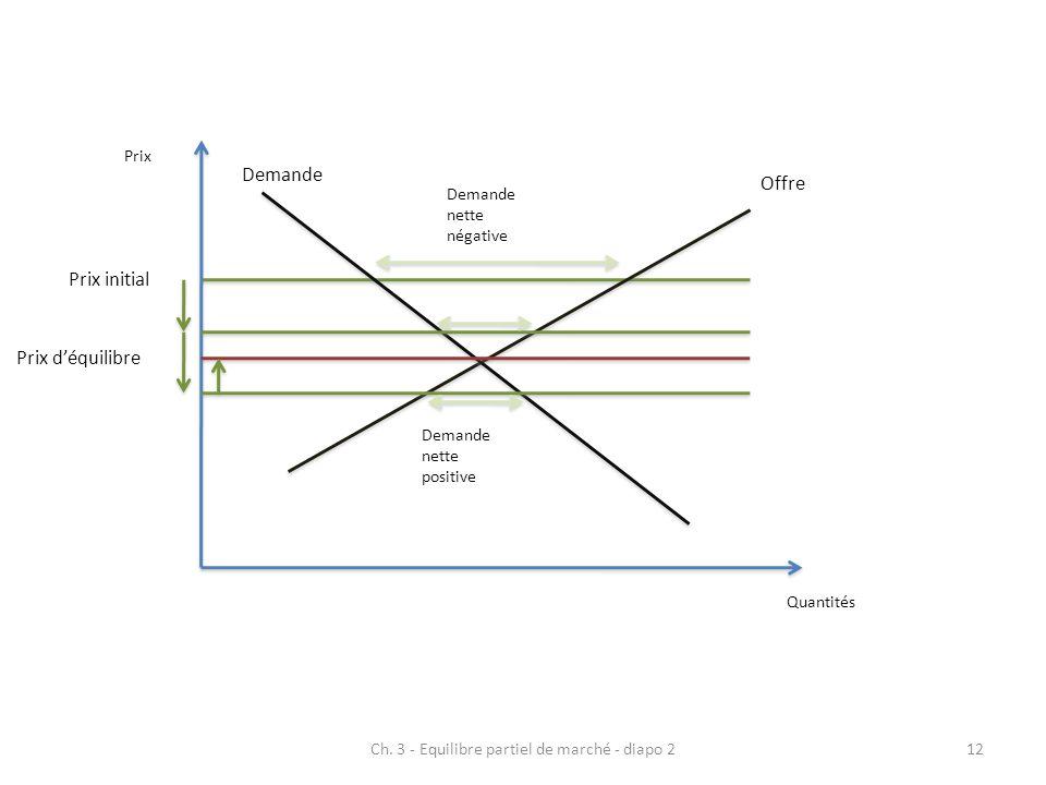 Ch. 3 - Equilibre partiel de marché - diapo 212 Prix initial Demande nette négative Prix Quantités Offre Demande Prix déquilibre Demande nette positiv