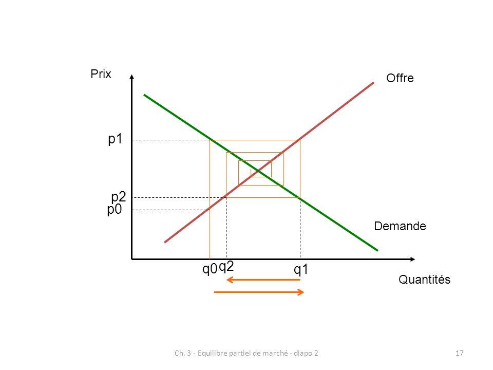 Ch. 3 - Equilibre partiel de marché - diapo 217 Prix Quantités Offre Demande p1 q0 p0 q1 p2 q2
