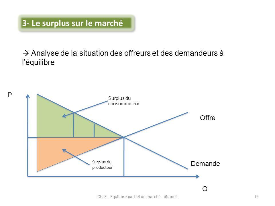 Ch. 3 - Equilibre partiel de marché - diapo 219 Analyse de la situation des offreurs et des demandeurs à léquilibre Offre Demande P Q Surplus du conso