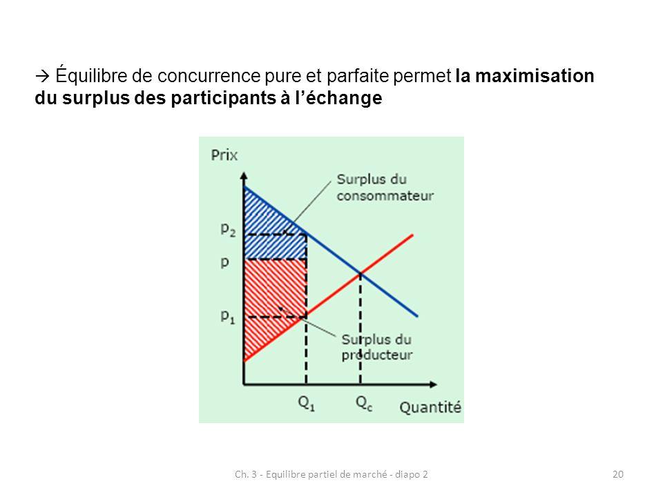 Ch. 3 - Equilibre partiel de marché - diapo 220 Équilibre de concurrence pure et parfaite permet la maximisation du surplus des participants à léchang