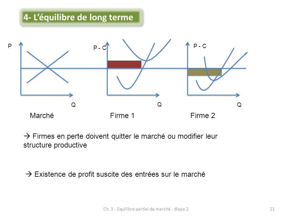 Ch. 3 - Equilibre partiel de marché - diapo 221 MarchéFirme 1Firme 2 Firmes en perte doivent quitter le marché ou modifier leur structure productive E