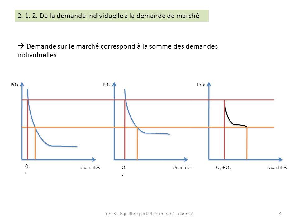 Demande sur le marché correspond à la somme des demandes individuelles Prix Quantités Prix Quantités Prix Quantités Q1Q1 Q2Q2 Q 1 + Q 2 3Ch. 3 - Equil