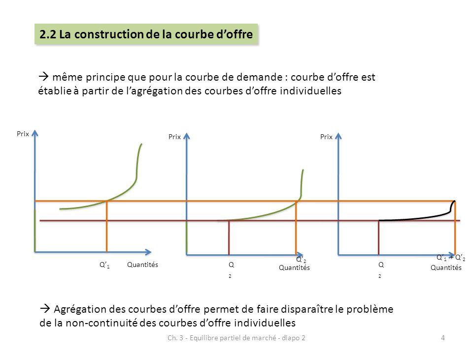 même principe que pour la courbe de demande : courbe doffre est établie à partir de lagrégation des courbes doffre individuelles Prix Quantités Prix Q