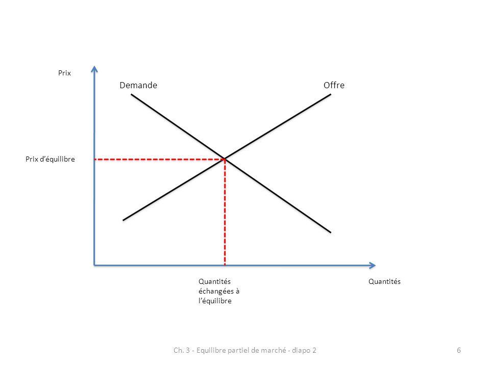 OffreDemande Prix Quantités Prix déquilibre Quantités échangées à léquilibre 6Ch. 3 - Equilibre partiel de marché - diapo 2