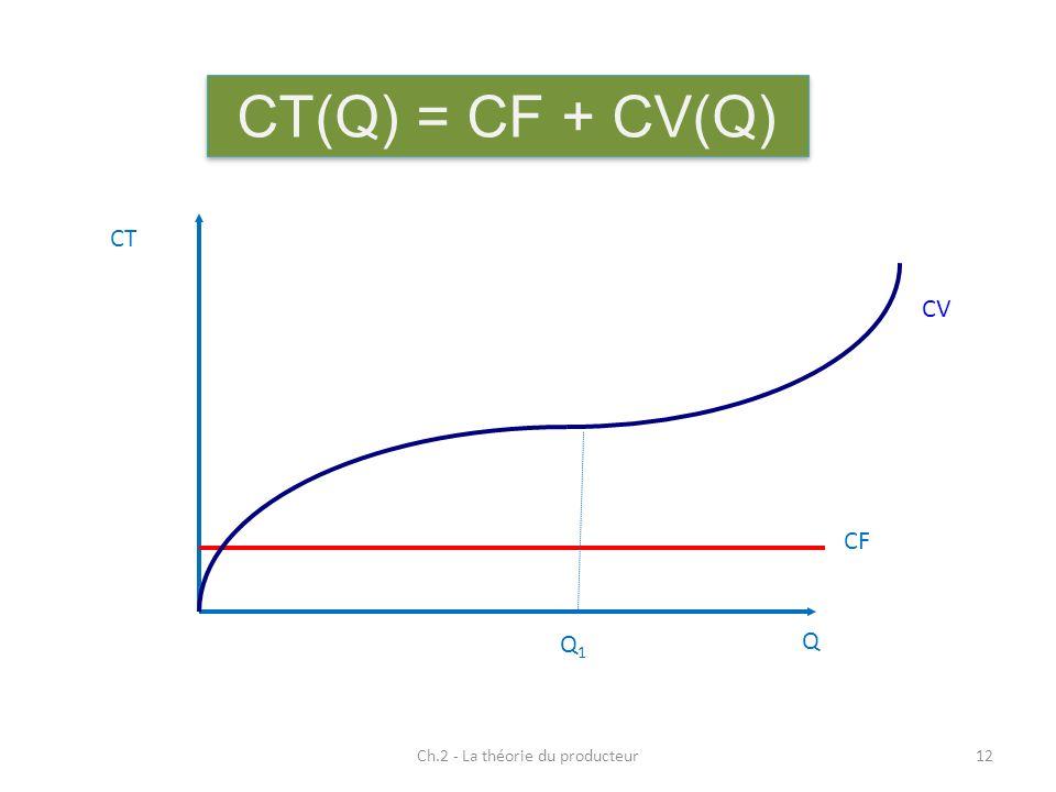 Ch.2 - La théorie du producteur12 CT(Q) = CF + CV(Q) Q CT CF CV Q1Q1