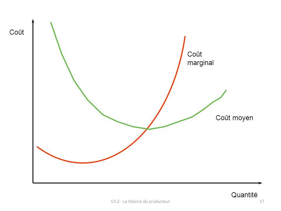 Ch.2 - La théorie du producteur17 Coût marginal Coût Quantité Coût moyen