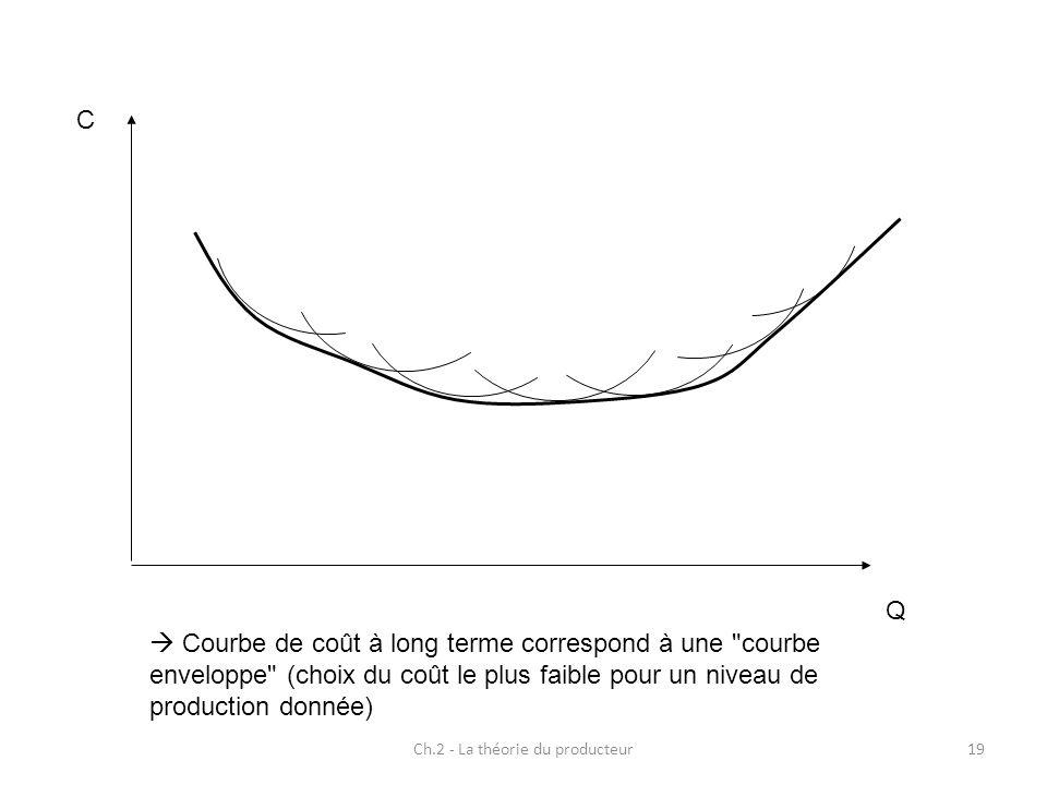 Ch.2 - La théorie du producteur19 Courbe de coût à long terme correspond à une