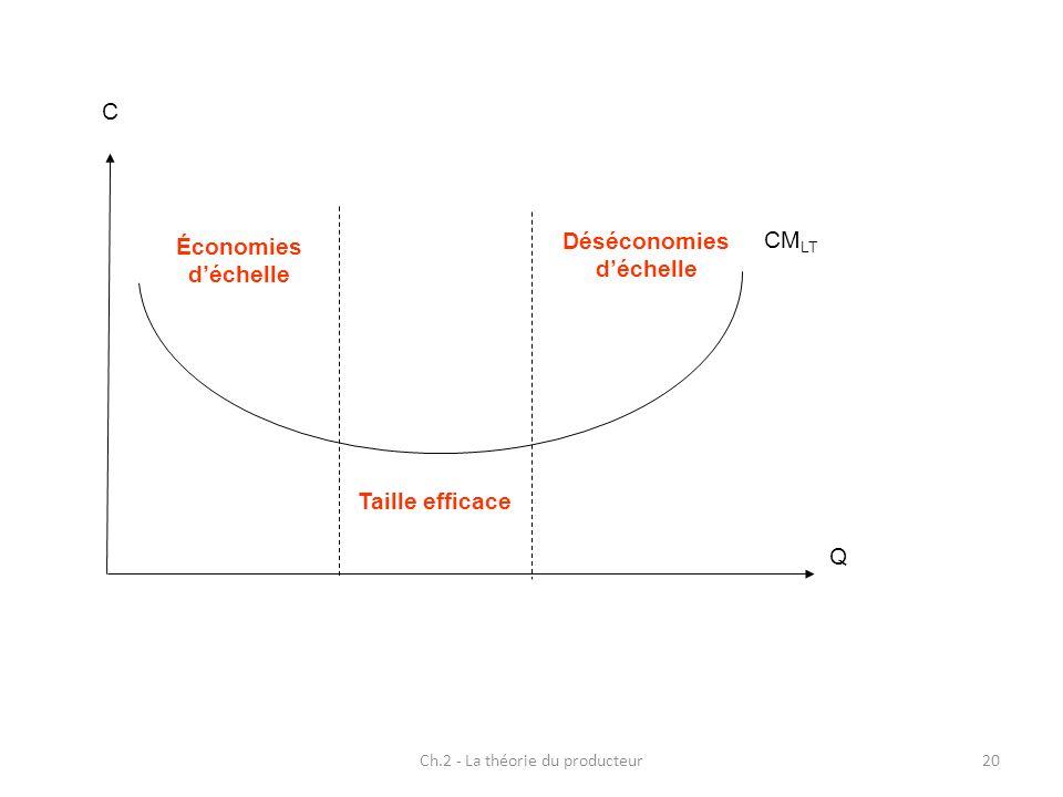 Ch.2 - La théorie du producteur20 Q C CM LT Économies déchelle Déséconomies déchelle Taille efficace