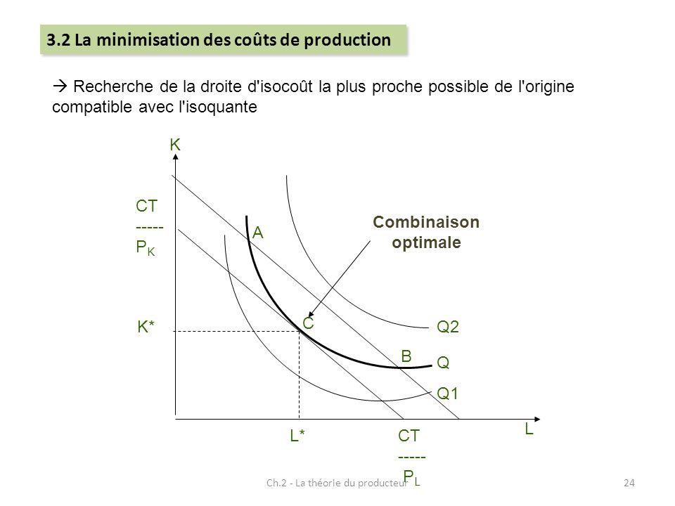 Ch.2 - La théorie du producteur24 Recherche de la droite d'isocoût la plus proche possible de l'origine compatible avec l'isoquante B A CT ----- P K C