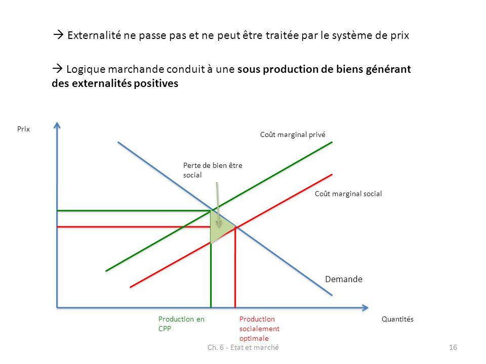 Externalité ne passe pas et ne peut être traitée par le système de prix Logique marchande conduit à une sous production de biens générant des external
