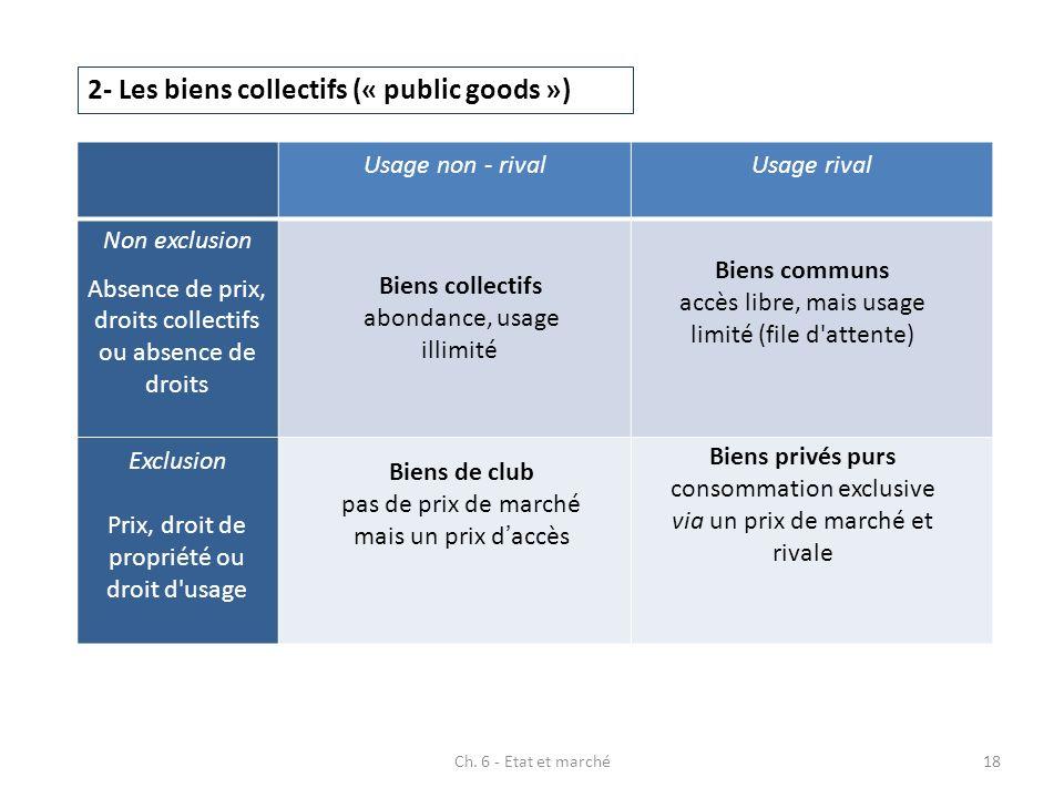 2- Les biens collectifs (« public goods ») Usage non - rivalUsage rival Non exclusion Absence de prix, droits collectifs ou absence de droits Exclusio