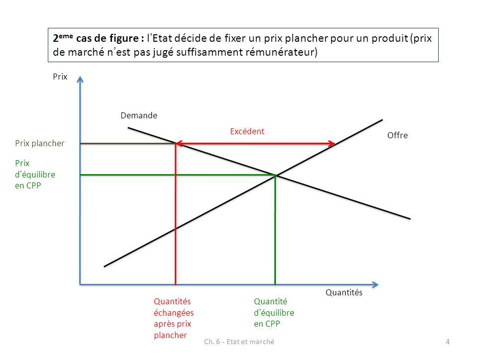 Ch. 6 - Etat et marché4 2 eme cas de figure : lEtat décide de fixer un prix plancher pour un produit (prix de marché nest pas jugé suffisamment rémuné