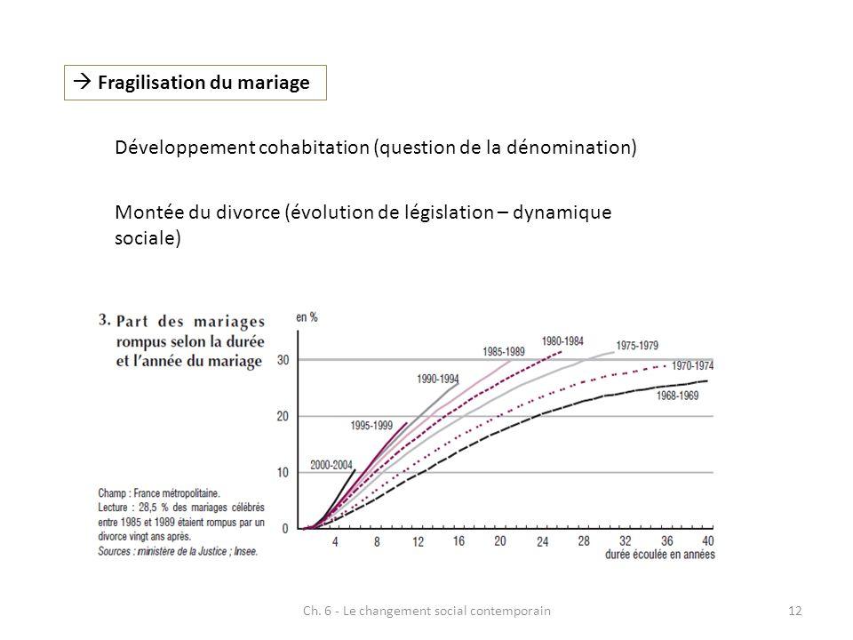Ch. 6 - Le changement social contemporain12 Fragilisation du mariage Développement cohabitation (question de la dénomination) Montée du divorce (évolu