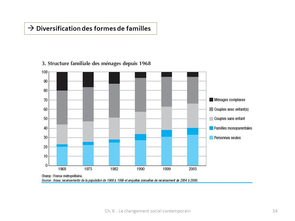 Ch. 6 - Le changement social contemporain14 Diversification des formes de familles