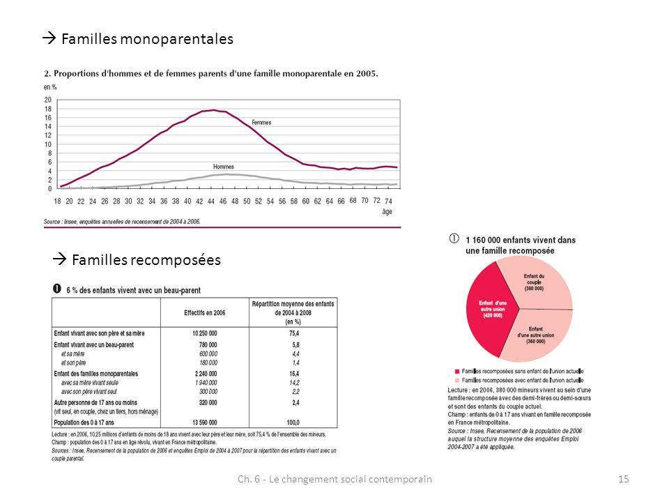 Ch. 6 - Le changement social contemporain15 Familles monoparentales Familles recomposées