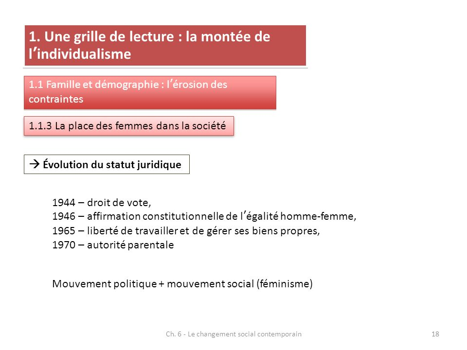 Ch. 6 - Le changement social contemporain18 1. Une grille de lecture : la montée de lindividualisme 1.1 Famille et démographie : lérosion des contrain