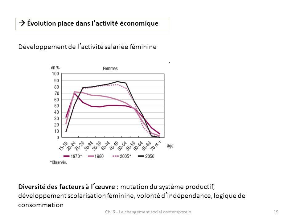 Ch. 6 - Le changement social contemporain19 Évolution place dans lactivité économique Développement de lactivité salariée féminine Diversité des facte