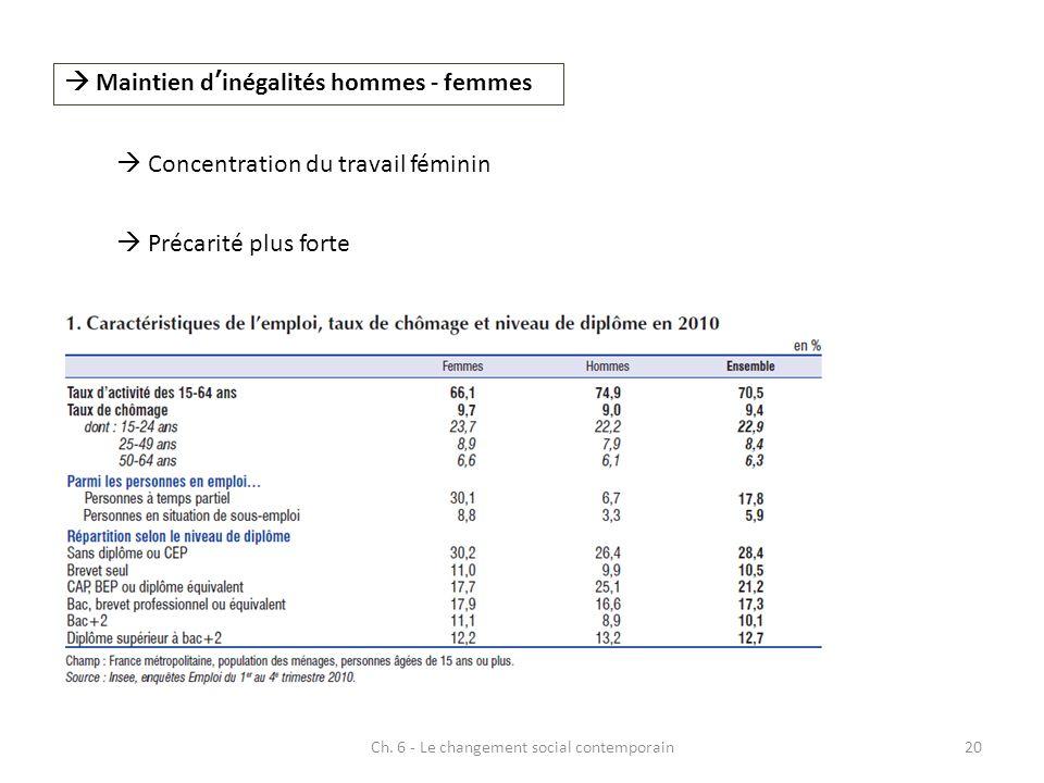 Ch. 6 - Le changement social contemporain20 Maintien dinégalités hommes - femmes Concentration du travail féminin Précarité plus forte