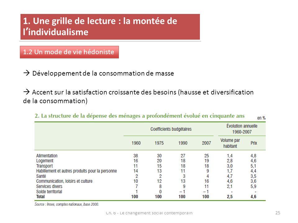 Ch. 6 - Le changement social contemporain25 1. Une grille de lecture : la montée de lindividualisme 1.2 Un mode de vie hédoniste Développement de la c