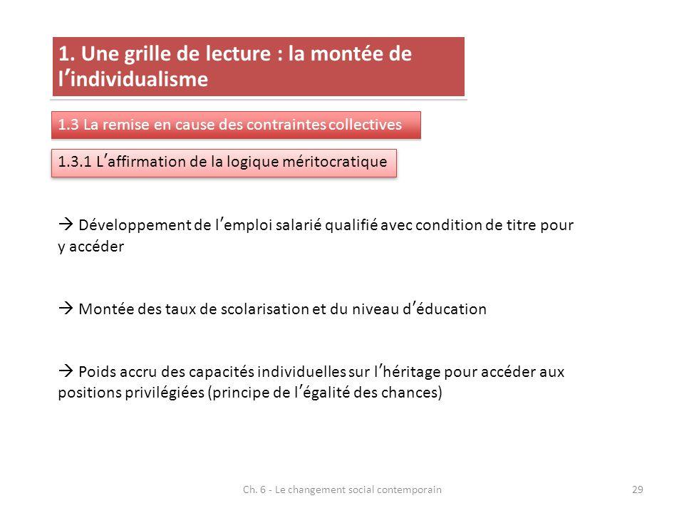 Ch. 6 - Le changement social contemporain29 1. Une grille de lecture : la montée de lindividualisme 1.3 La remise en cause des contraintes collectives
