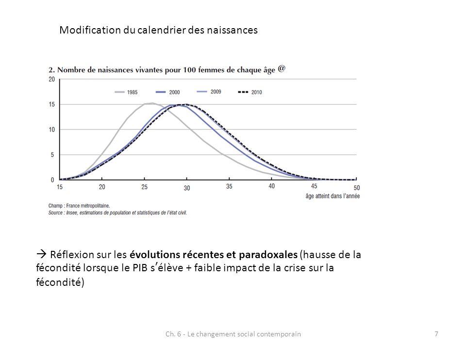 Ch. 6 - Le changement social contemporain7 Modification du calendrier des naissances Réflexion sur les évolutions récentes et paradoxales (hausse de l