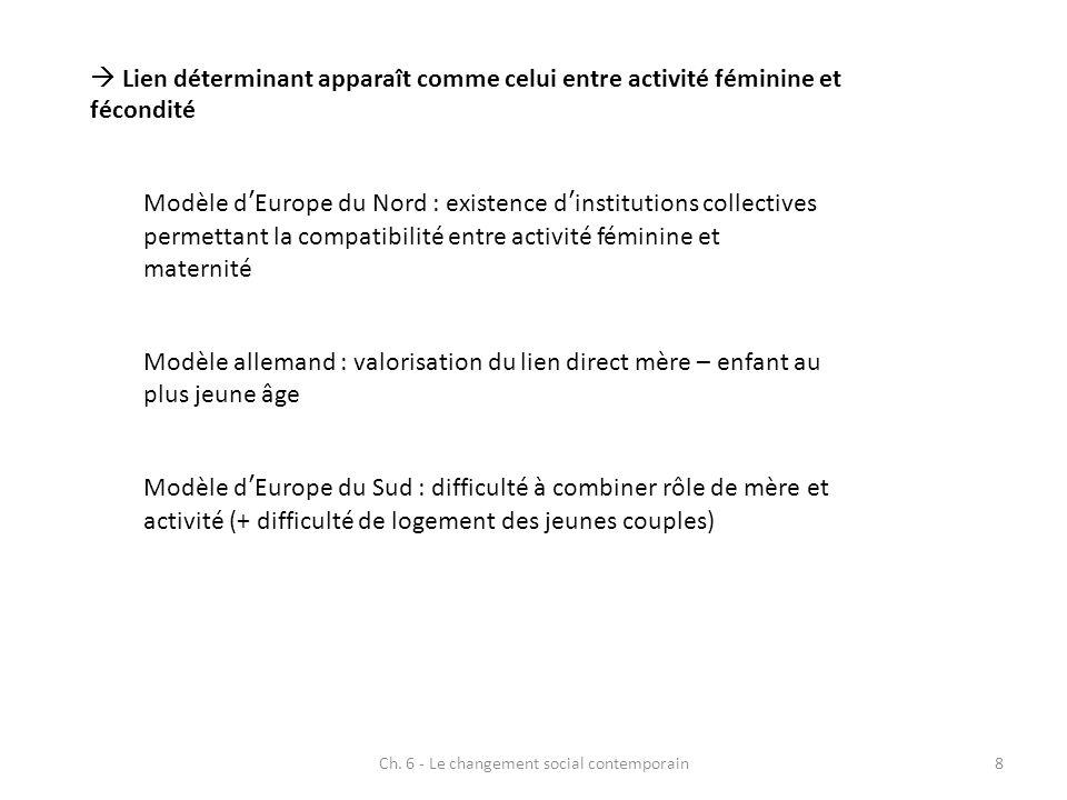 Ch. 6 - Le changement social contemporain8 Lien déterminant apparaît comme celui entre activité féminine et fécondité Modèle dEurope du Nord : existen