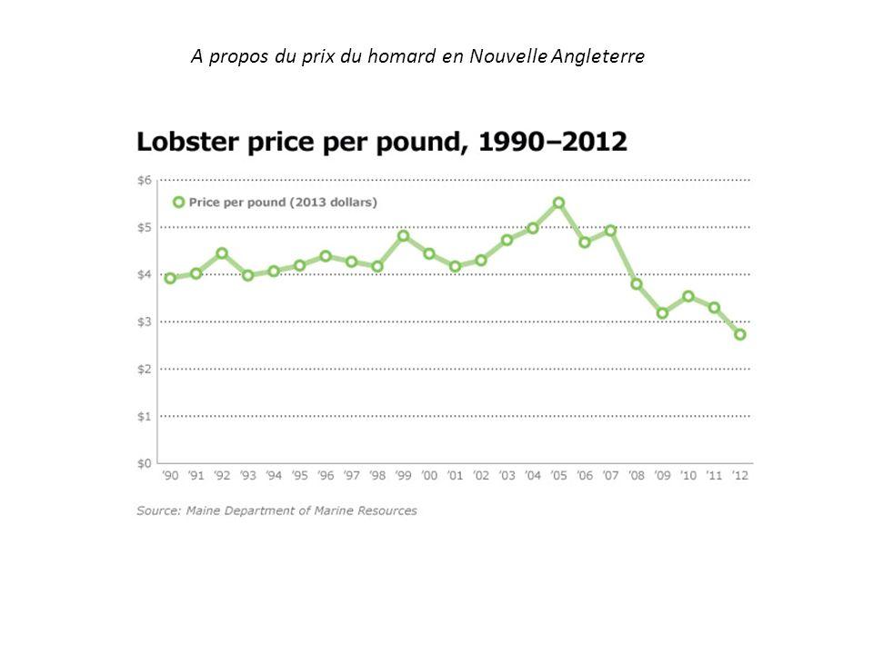 A propos du prix du homard en Nouvelle Angleterre