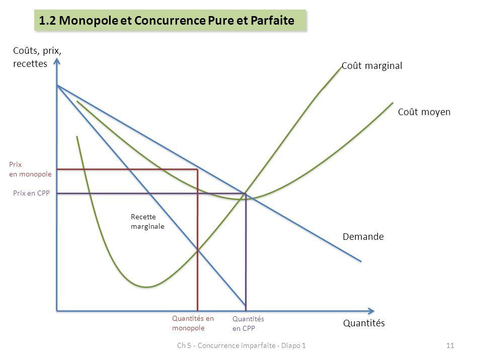 Ch 5 - Concurrence imparfaite - Diapo 111 Quantités Coûts, prix, recettes Coût moyen Coût marginal Demande Recette marginale Quantités en monopole Pri
