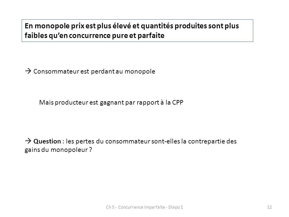 Ch 5 - Concurrence imparfaite - Diapo 112 En monopole prix est plus élevé et quantités produites sont plus faibles quen concurrence pure et parfaite C