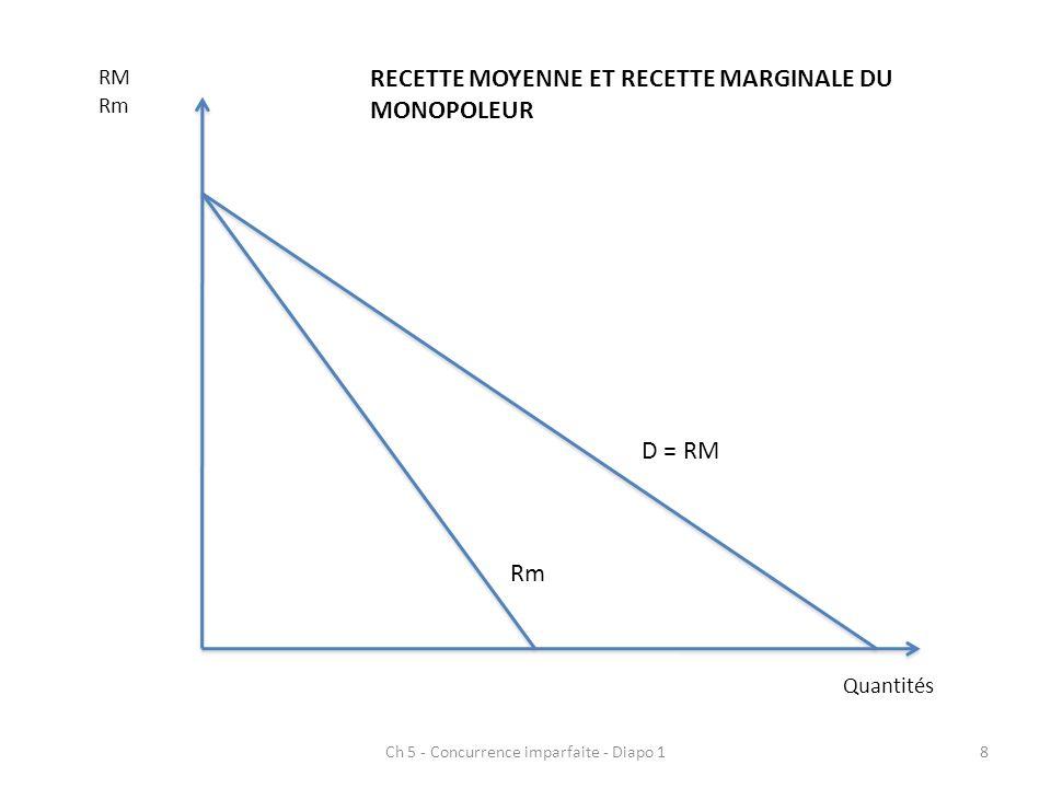 Ch 5 - Concurrence imparfaite - Diapo 18 Quantités RM Rm D = RM Rm RECETTE MOYENNE ET RECETTE MARGINALE DU MONOPOLEUR