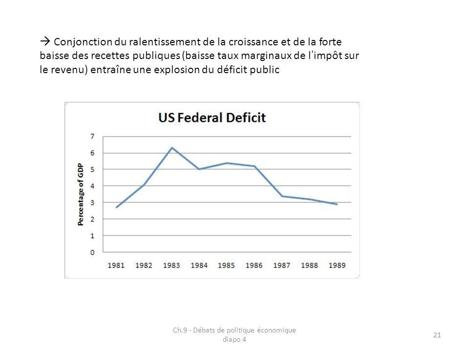 Ch.9 - Débats de politique économique diapo 4 21 Conjonction du ralentissement de la croissance et de la forte baisse des recettes publiques (baisse t