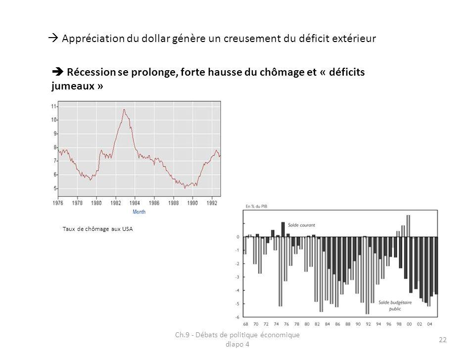 Ch.9 - Débats de politique économique diapo 4 22 Appréciation du dollar génère un creusement du déficit extérieur Récession se prolonge, forte hausse